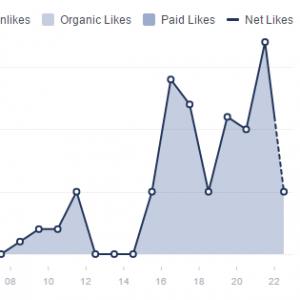 Organic Facebook Likes